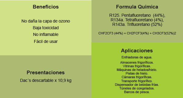 R404-beneficios