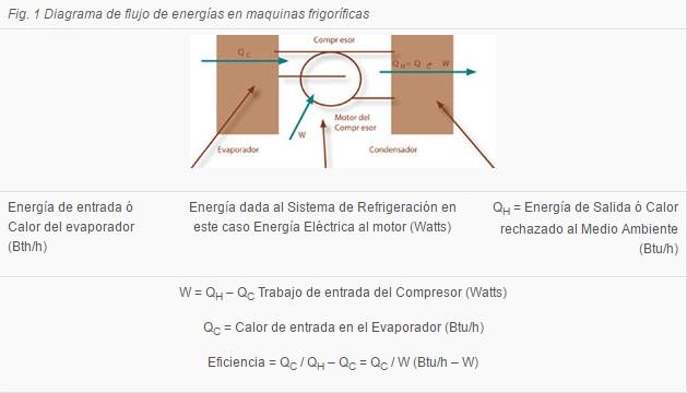 diagrama refrigeracion